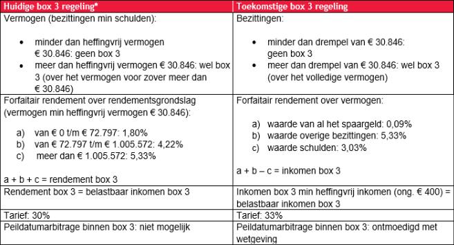 Voorstel regeling inkomstenbelasting box3 - Meijer Notarissen